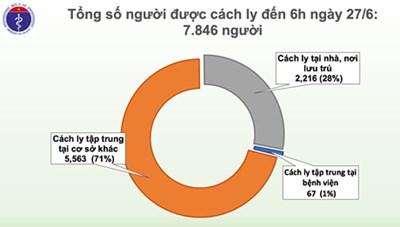 Gần 8.000 người tiếp xúc gần, nhập cảnh từ vùng dịch đang cách ly