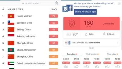 Rất hiếm gặp không khí Hà Nội ô nhiễm nhất thế giới ngay giữa mùa hè
