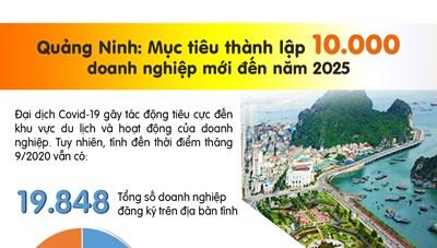 [Infographic]Quảng Ninh: Mục tiêu thành lập 10.000 doanh nghiệp mới đến năm 2025