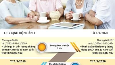 [Infographic] Cách tính bảo hiểm xã hội hưởng lương hưu, trợ cấp một lần