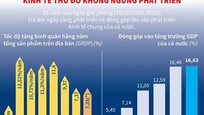 [Infoographics] Kinh tế Thủ đô Hà Nội không ngừng phát triển
