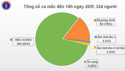 Hơn 1 tháng Việt Nam không có ca lây nhiễm Covid-19 trong cộng đồng