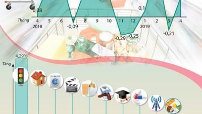 [Infographics] Chỉ số giá tiêu dùng tháng 4 tăng 0,31%