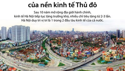 [Infographics] Kinh tế Hà Nội sau 10 năm mở rộng địa giới hành chính