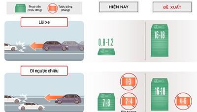 Lùi xe trên cao tốc có thể bị phạt 18 triệu đồng