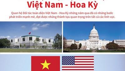 Phát triển mạnh mẽ quan hệ Đối tác toàn diện Việt Nam-Hoa Kỳ
