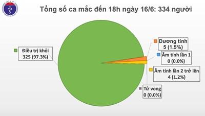 Thêm 2 ca khỏi bệnh, Việt Nam chỉ còn 5 bệnh nhân dương tính Covid-19