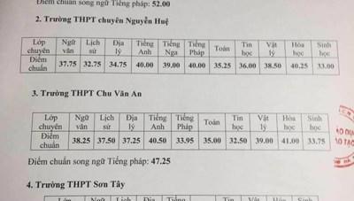 Điểm chuẩn trúng tuyển vào lớp 10 THPT chuyên năm học 2020-2021