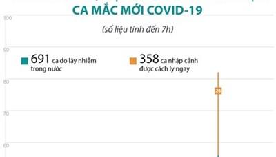 [Infographic]Sáng 7/9, Việt Nam không ghi nhận ca mắc Covid-19 mới