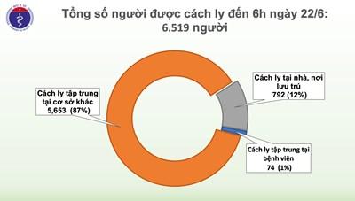 67 ngày Việt Nam không có ca lây nhiễm Covid-19 trong cộng đồng