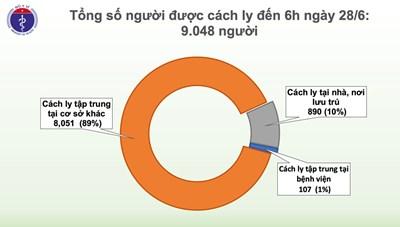Tin Covid-19 sáng 28/6: 73 ngày Việt Nam không có ca lây nhiễm trong cộng đồng