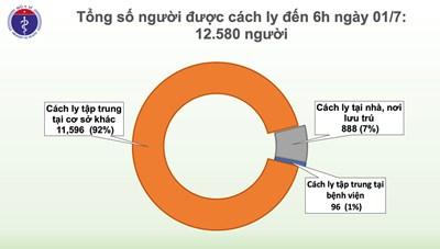 Tin Covid-19 sáng 1/7: Hơn 12.000 người đang bị cách ly
