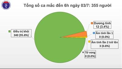78 ngày Việt Nam không có ca lây nhiễm trong cộng đồng