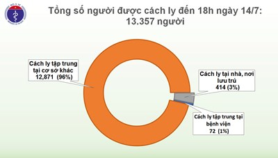 Tin Covid-19 chiều 14/7: Hơn 13.000 người cách ly chống dịch