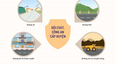 Phân quyền xử lý vi phạm của CSGT trên các tuyến đường