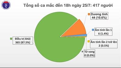 Thêm 2 ca mắc Covid-19, Việt Nam có 417 ca bệnh