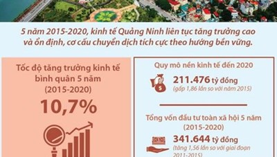 [Infographics] Kinh tế Quảng Ninh tăng trưởng ở mức cao so với cả nước
