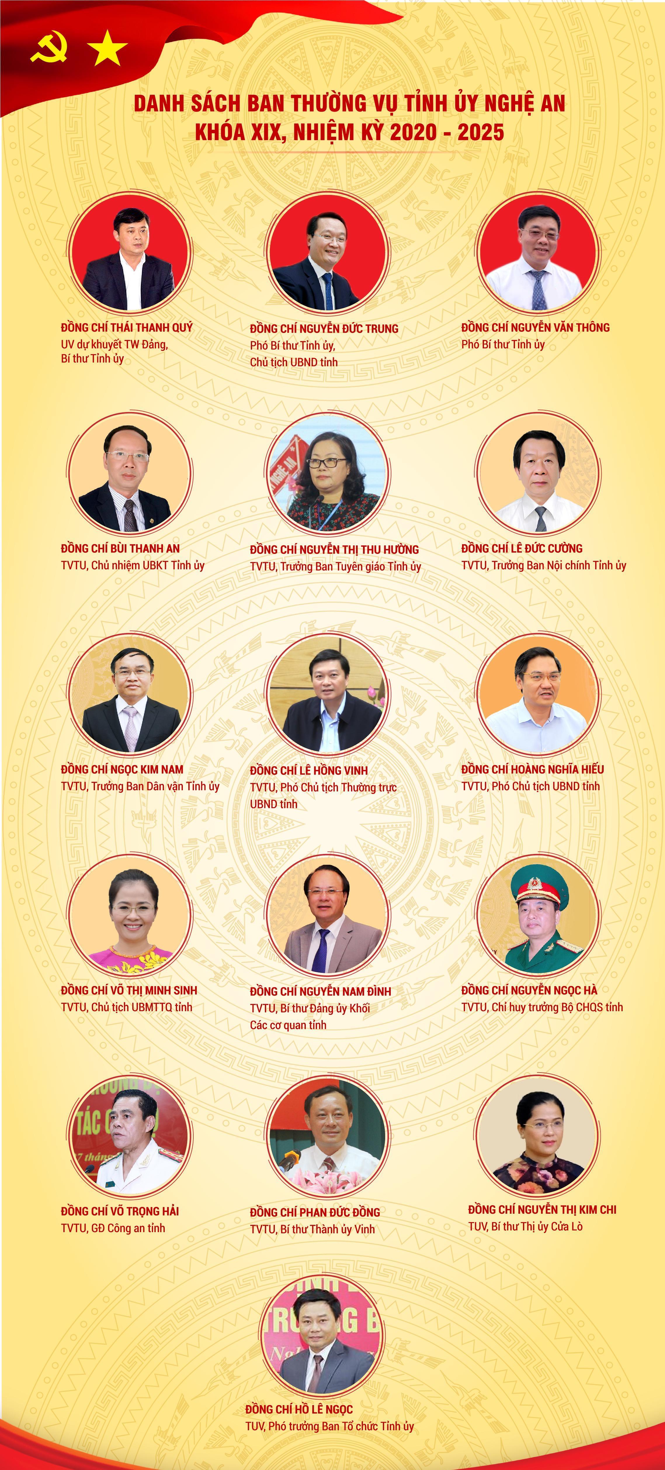 Danh sách 16 Ủy viên BTV Tỉnh ủy Nghệ An nhiệm kỳ 2020-2025. (Ảnh: NTV).