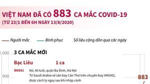 [Infographics] Việt Nam đã có 883 tngười mắc Covid-19