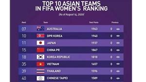 Tuyển nữ Việt Nam tiếp tục giữ vững thứ hạng 35 thế giới