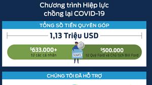 Nhân viên Ford và cộng đồng quyên được hơn 1,1 triệu USD chống dịch Covid-19