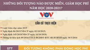 Những đối tượng được miễn, giảm học phí trong năm học 2020-2021