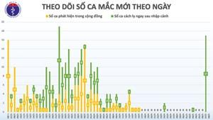 Sáng 8/5, Việt Nam không có ca mắc mới Covid-19