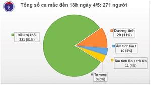 Tròn 18 ngày, Việt Nam không phát hiện ca mắc mới Covid-19 trong cộng đồng