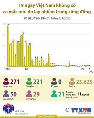 [Infographic] 19 ngày Việt Nam không có ca mắc mới do lây nhiễm trong cộng đồng