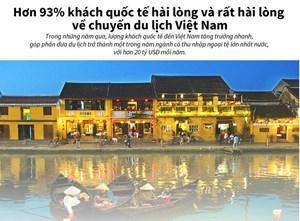 93% khách quốc tế hài lòng về du lịch Việt Nam