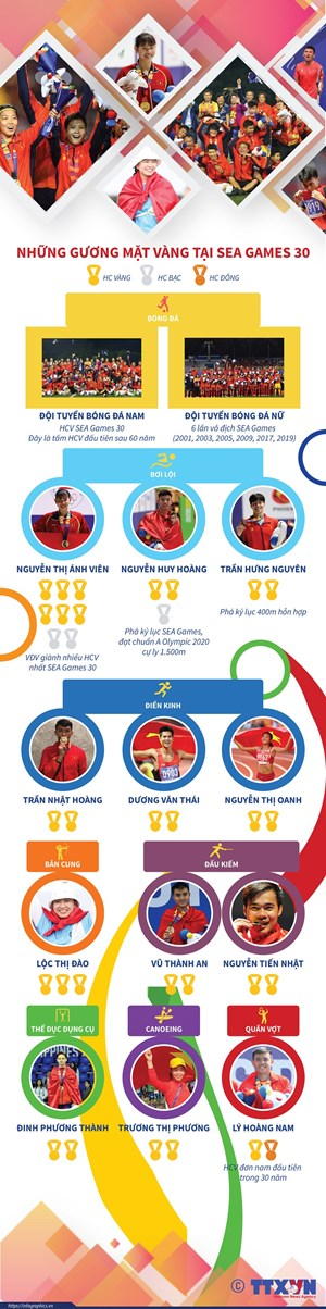 [Infographics] Những gương mặt vàng thể thao Việt Nam tại Sea Games 30
