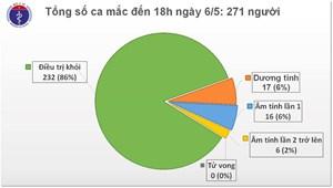 Chiều 6/5,Việt Nam không có thêm ca mắc Covid-19, 22 ca âm tính từ 1 lần trở lên