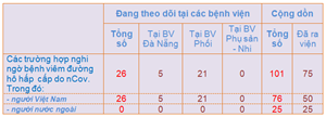 Đà Nẵng: Khuyến cáo sử dụng dịch vụ công trực tuyến tránh lây nhiễm nCov