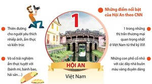 [Infographics] Hội An đứng đầu trong tốp các thành phố đẹp nhất châu Á