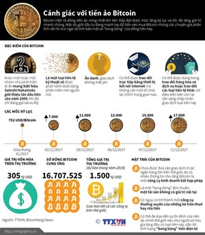 [Infographics] Cẩn trọng với mặt trái của đồng tiền ảo Bitcoin