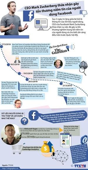 [Infographics] Diễn biến vụ bê bối rò rỉ dữ liệu người dùng Facebook