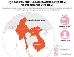 [Infographics] Hợp tác CLMV và vai trò của Việt Nam