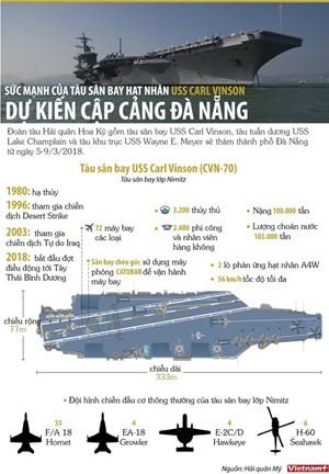 [Infographics] Sức mạnh tàu sân bay hạt nhân Mỹ dự kiến cập cảng Đà Nẵng
