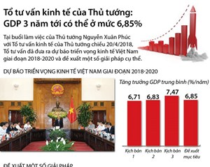 [Infographics] Tổ tư vấn kinh tế: GDP 3 năm tới có thể ở mức 6,85%