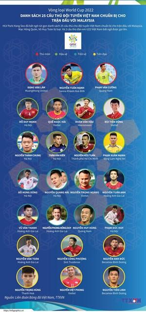 Danh sách 25 cầu thủ Việt Nam chuẩn bị cho trận đấu với Malaysia