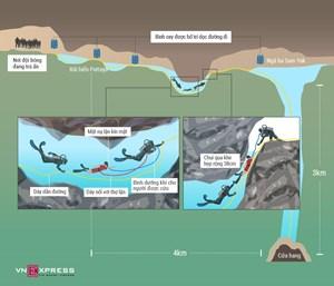 Thợ lặn giải cứu thiếu niên mắc kẹt trong hang Tham Luang thế nào?