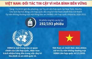 [Infographic] Việt Nam trúng cử Ủy viên không thường trực HĐBA với số phiếu kỷ lục