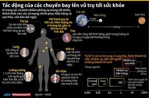 [Infographics] Tác động của các chuyến bay lên vũ trụ tới sức khỏe