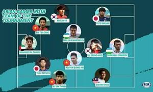 Việt Nam có nhiều cầu thủ nhất trong đội hình tiêu biểu bóng đá nam Asiad
