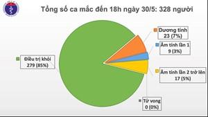 Chiều 30/5, Việt Nam không có ca mắc mới Covid-19