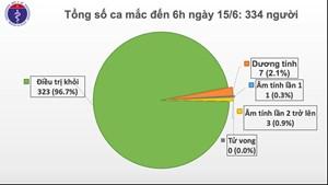 Tròn 2 tháng Việt Nam không có ca mắc Covid-19 trong cộng đồng
