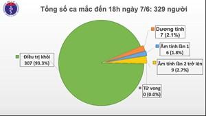 Việt Nam chỉ còn 7 ca dương tính với Covid-19