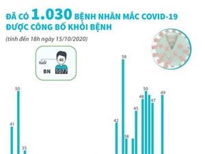 [Infographics] Có 1.030 bệnh nhân mắc Covid-19 được công bố khỏi bệnh