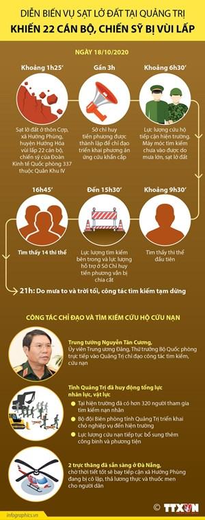 Diễn biến vụ sạt lởở Quảng Trị khiến 22 cán bộ, chiến sỹ bị vùi lấp