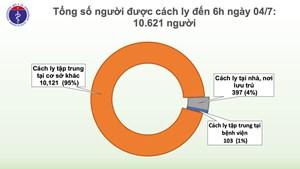 Việt Nam chỉ còn 12 bệnh nhân Covid-19
